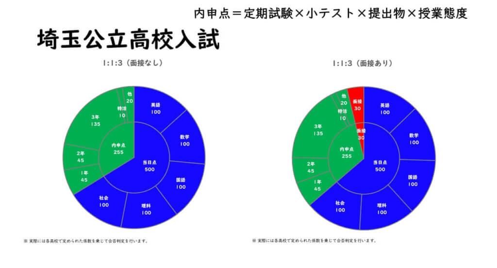 さいたま市南区個人指導埼玉公立高校入試説明